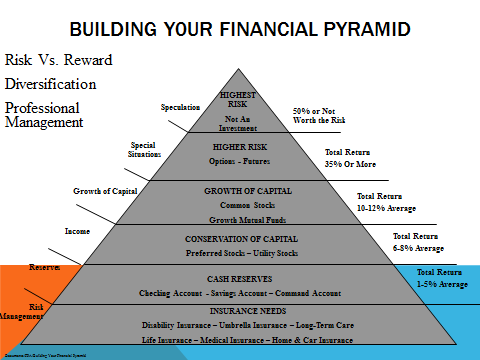 Your Financial Pyramid Financial Matters