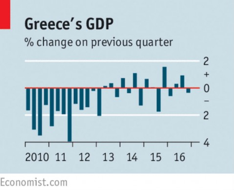 Greece's Return to the Headlines